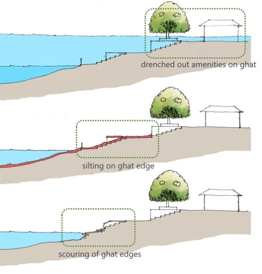 Hydrological Issues. Image Courtesy of Morphogenesis