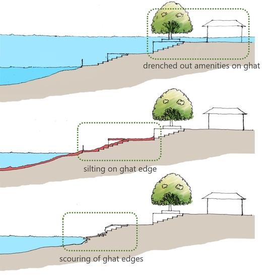 Hydrological Issues. Image Courtesy of Morphogenesis