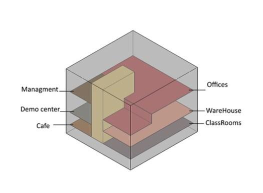 Programatic Scheme