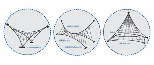 "Nomenclatures of the cables (translations from Portuguese: ""Cabo Periférico""=Peripheral Cable; ""Cabo de Crista""=Ridge-Line Cable; ""Cabos de Vale""=Valley Cables; ""Cabos Estabilizantes""=Stabilizing Cables). Image © Matheus Pereira"