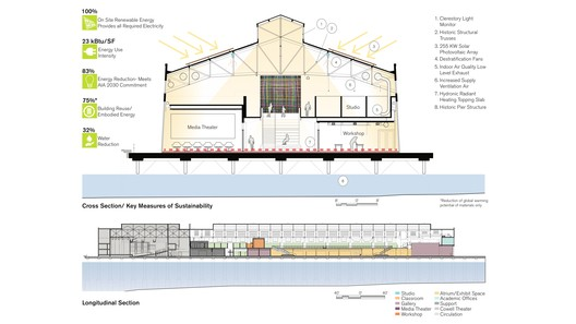 10 Fort Mason Center for Arts & Culture / LMS Architects Architecture