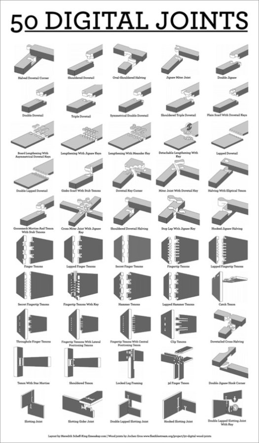 """<a href='http://'>""""50 Digital Wood Joints""""</a> by Ladycartoonist is licensed under <a href='http://'>""""CC BY-NC-SA 3.0""""</a> . Image"""