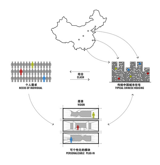 Solving the urban high-density population living needs with personalized modules