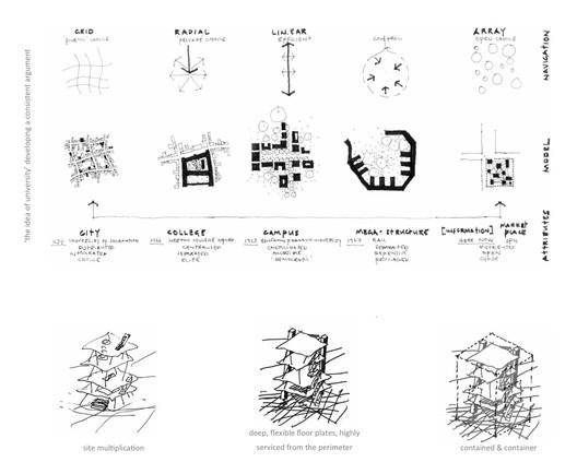 Concept skethes