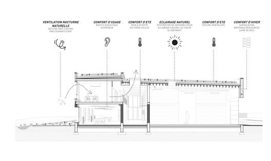 Confort - Scheme Section
