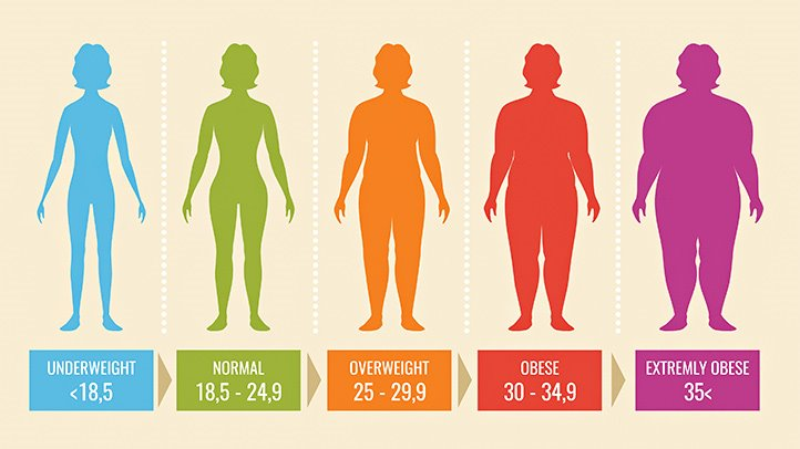 How much BMI is considered good and healthy