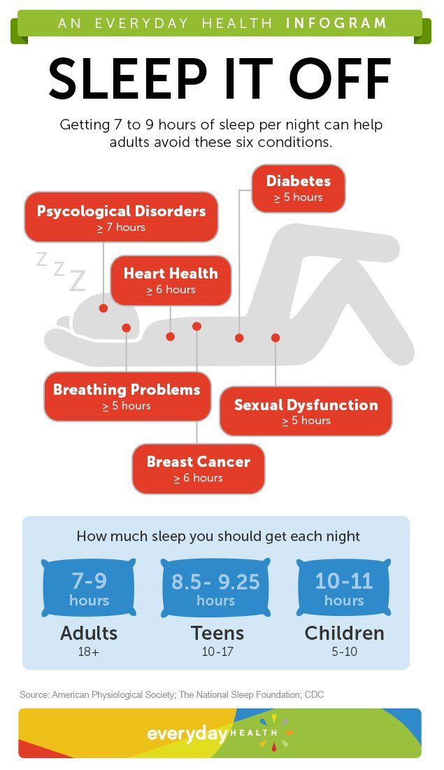 sleep importance disease