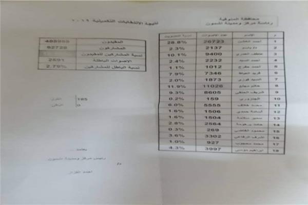 الإعادة بين الخشن ومجلع في الانتخابات التكميلية لـأشمون