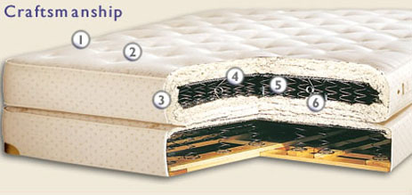 For Mattresses With Wool Wrap A Layering Of Chemical Free French Is Placed On Top The Cotton Padding And Quilted To Organic Covering