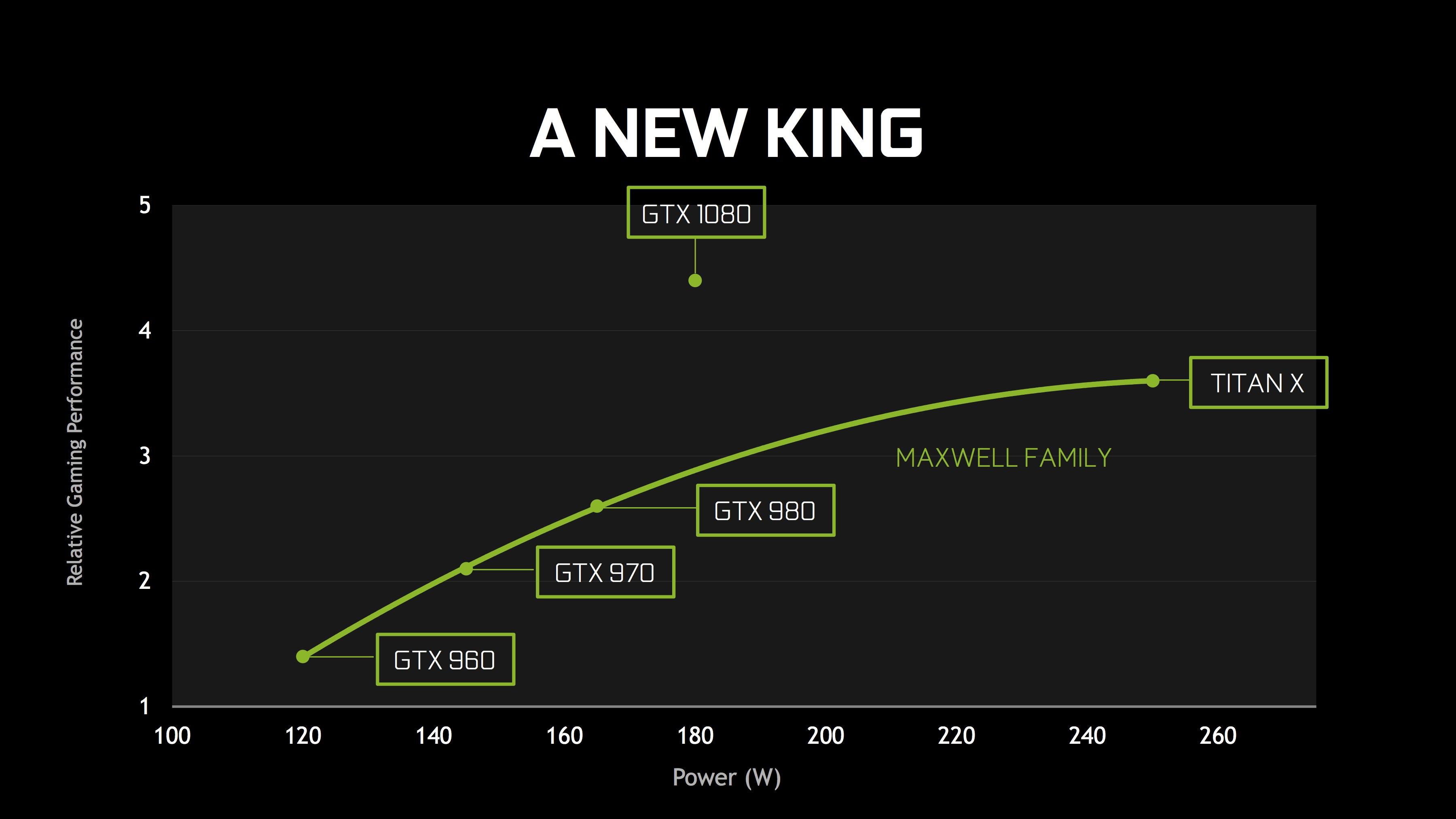 GTX 1080 yeni kral
