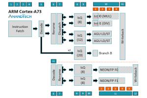 CortexA75 Microarchitecture  Exploring DynamIQ and ARM's