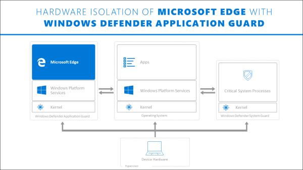 Security Updates - The Windows 10 Fall Creators Update ...