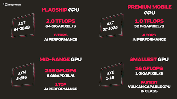 """Imagination Announces A-Series GPU Structure: """"Most Important Launch in 15 Years"""""""