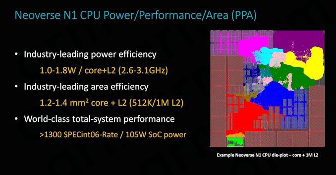 当云计算厂商自己开始做芯片,英特尔、AMD等还有活路吗?以亚马逊ARM服务器为例插图(2)