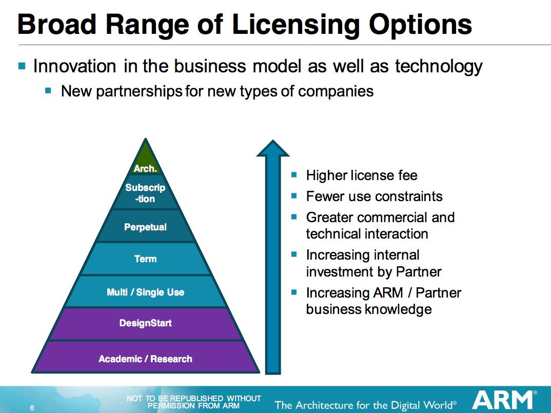 Types Of License Amp The Chosen Three