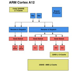 Back End Improvements  The ARM Diaries, Part 2: Understanding the Cortex A12