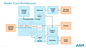 ARM's Mali Midgard Architecture Explored