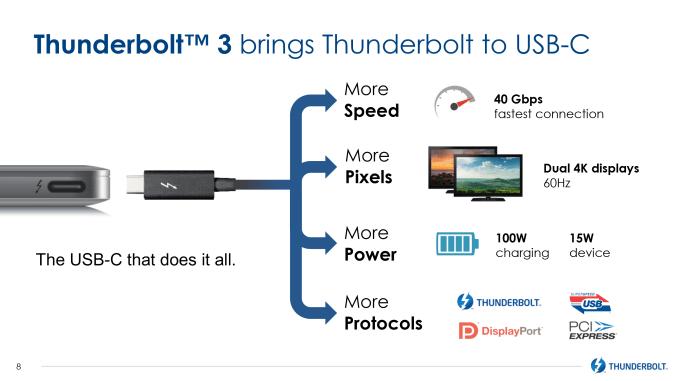 Understanding Thunderbolt 3