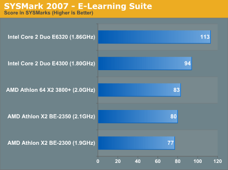 SYSMark 2007 - E-Learning Suite