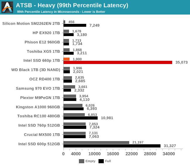 ATSB - Heavy (99th Percentile Latency)
