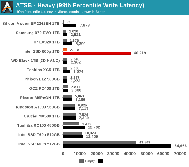 ATSB - Heavy (99th Percentile Write Latency)