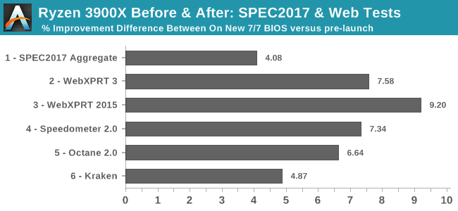 Ryzen 3900X Before & After: SPEC2017 & Webtests