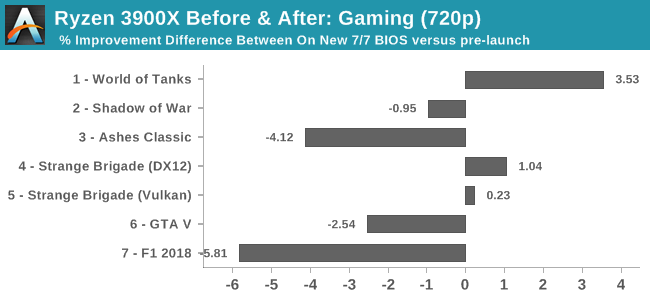 Ryzen 3900X Before & After: Gaming (720p)