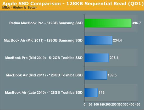 Apple SSD Comparison - 128KB Sequential Read (QD1)