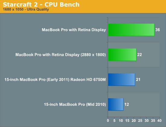 Starcraft 2 - CPU Bench