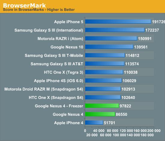Anandtech Nexus 4 Benchmark