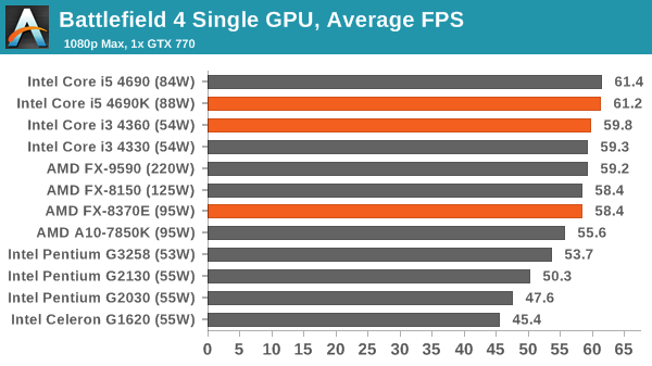 Battlefield 4 Single GPU, Average FPS