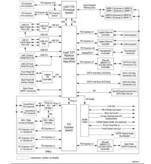 Thunderbolt on Windows Part 2: Intel's DZ77REK75 & ASUS