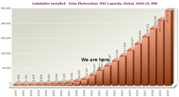 Global Installed Solar Capacity 2000-2020