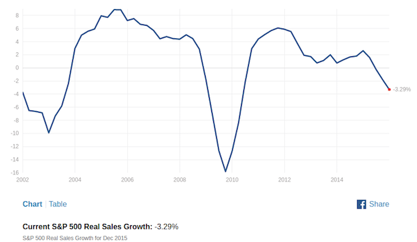 spy real sales growth small