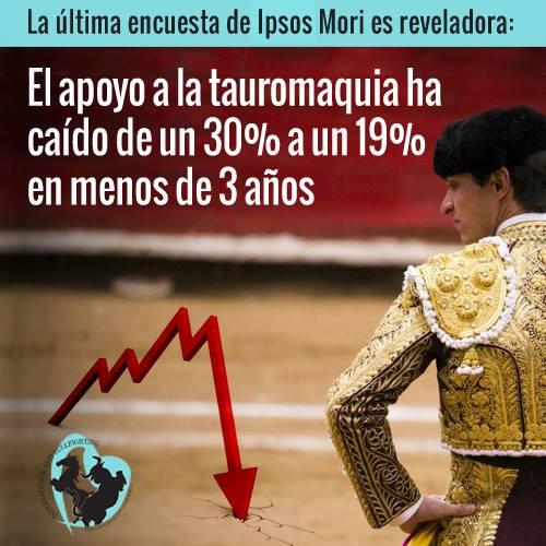Nueva encuesta de Ipsos Mori revela fuerte caída en el apoyo de los españoles a la Tauromaquia