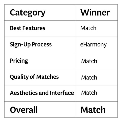 Graphique EHarmony vs Match