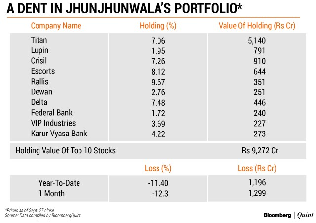 Rakesh Jhunjhunwala holdings portfolio 2018