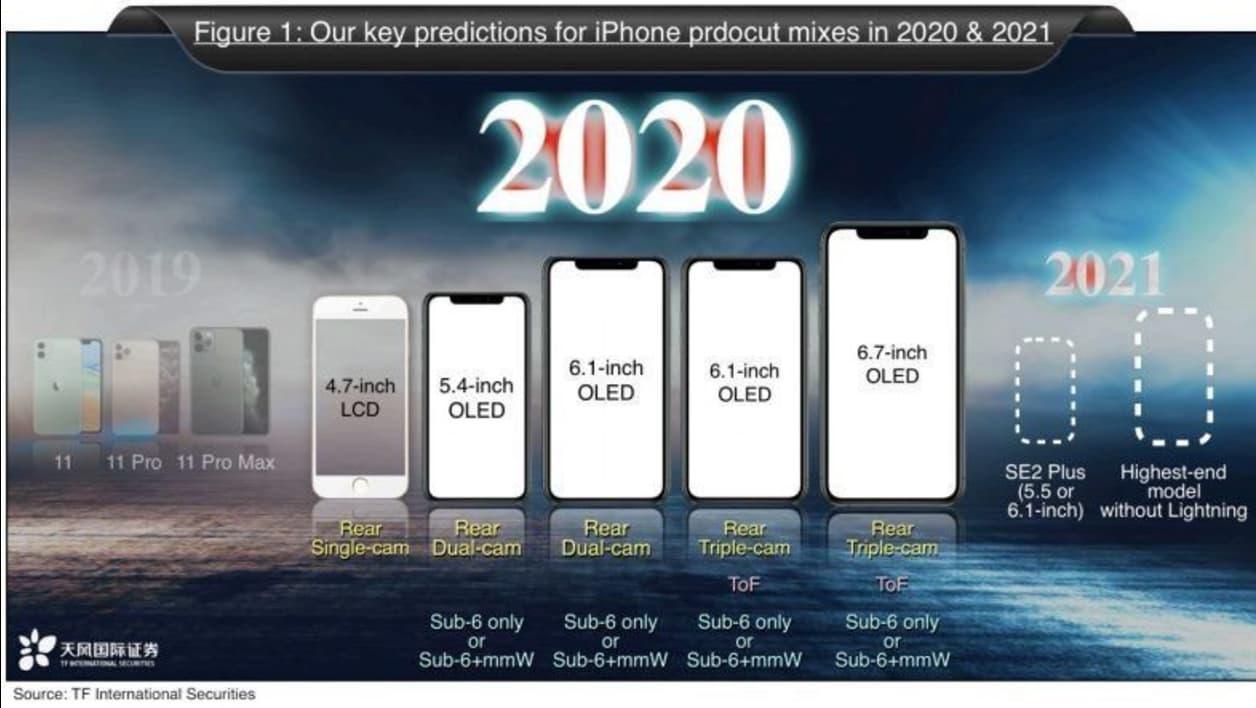 a quoi vont ressembler les futurs iphone