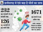 विशेषज्ञ कहते हैं- नया स्ट्रेन मचा रहा तबाही, हमारी और सरकार की लापरवाही भी कारण; 3 महीने में छत्तीसगढ़ के 2029 लोगों की जान गई|रायपुर,Raipur - Dainik Bhaskar