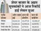 Sensex and Nifty set a new record of bullishness, Sensex up by more than 200 points, Nifty remains close to 15800 Business,Business - Dainik Bhaskar