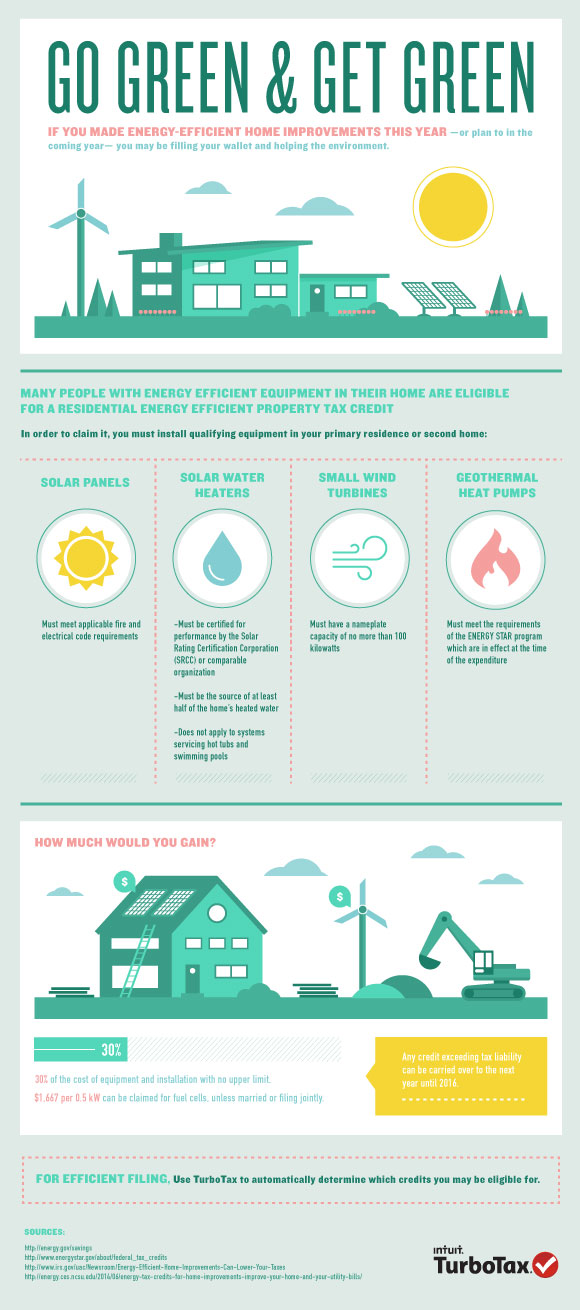 Residential Energy Efficient Property Tax Credit Helps You