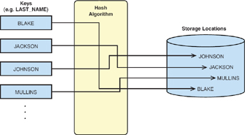 Hashing in DB2