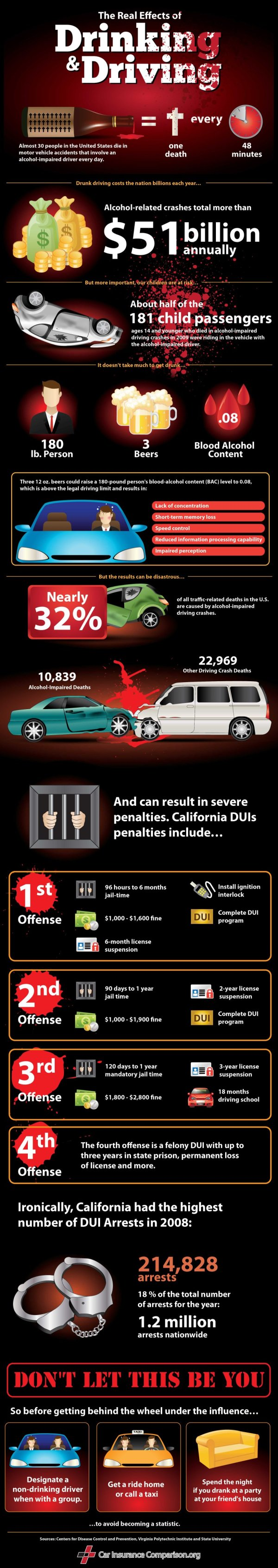 How you will die from drunk driving