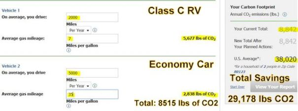 The calculator lets you enter the two cars since most American households have two. You can see they save a phenomanal amount of caron into the air by living in an old Class C.