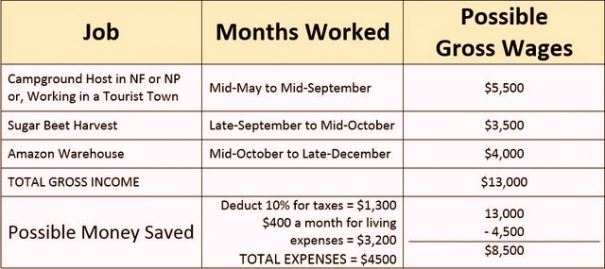 I think this is a very realistic estimate of income, but its just a guess for your expenses since that's so different for all of us. Ot also doesno oclude the cost of traveling between jobs, you'd have to deduct that yourself based on your details.