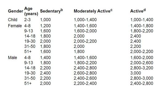 I took this table of calories per day from: http://www.webmd.com/diet/features/estimated-calorie-requirement