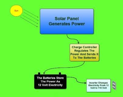 Solar_Power_Basics_3_-505x399