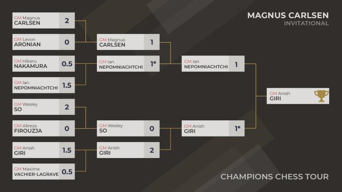 Rezultatet e Magnus Carlsen Ftesë 2021
