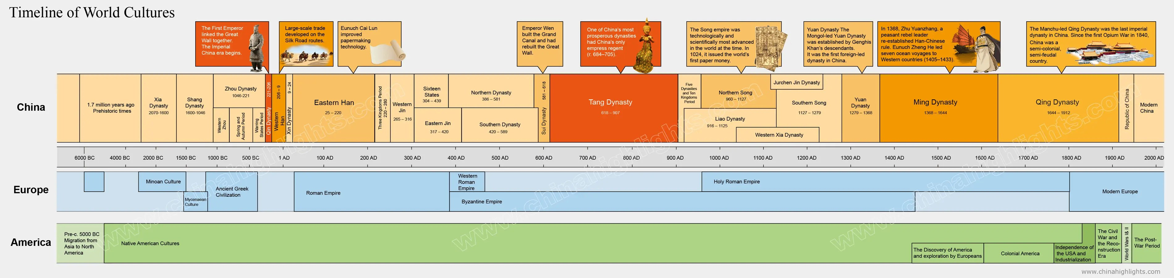 The History Of China Dynasty Era Summary Timeline