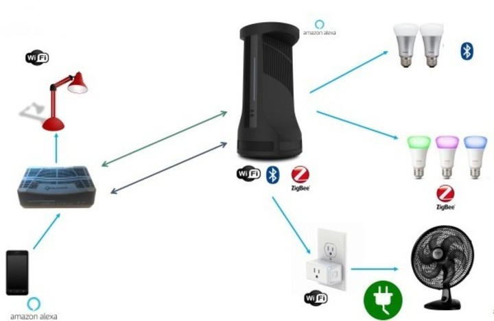 El dispositivo Mesh que integra conectividad con wifi, Bluetooth e IoT.